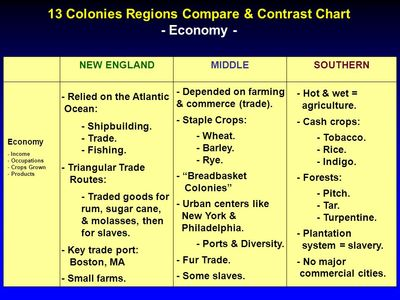 political differences between the early northern and southern colonies The major difference between the early northern and southern colonies is that  the north was populated largely by small farms and larger towns.